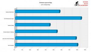 Ergebnisse der Umfrage Sicher durch Schondorf