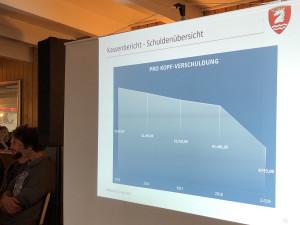 Pro-Kopf-Verschuldung in Schondorf