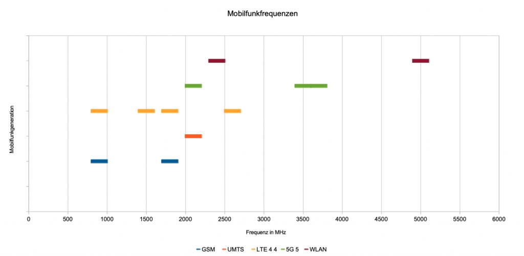 Mobilfunkfrequenzen in Deutschland