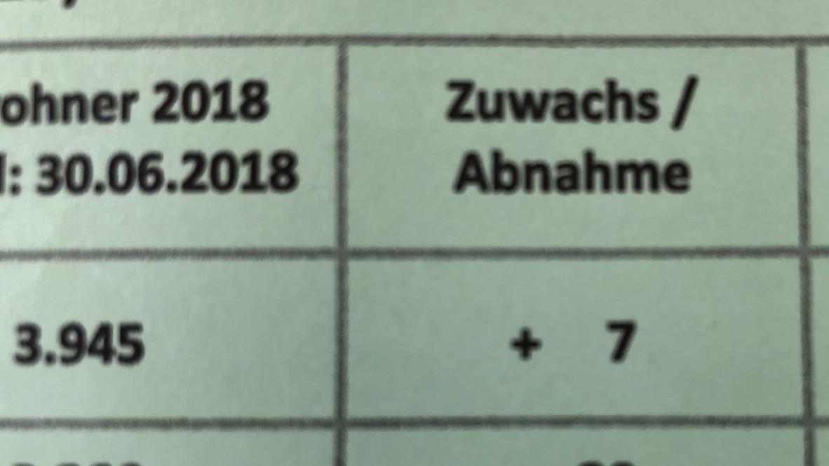 Einwohnerzuwachs Schondorf am Ammersee