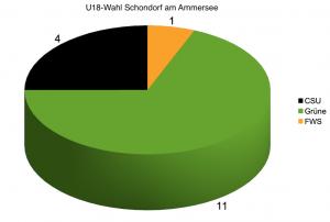 Ergebnis der U18 Kommunalwahl in Schondorf